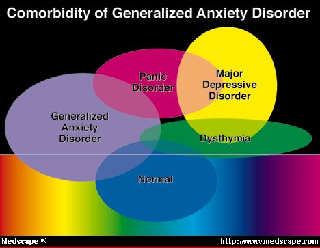 Natural History Of Anxiety Disorders
